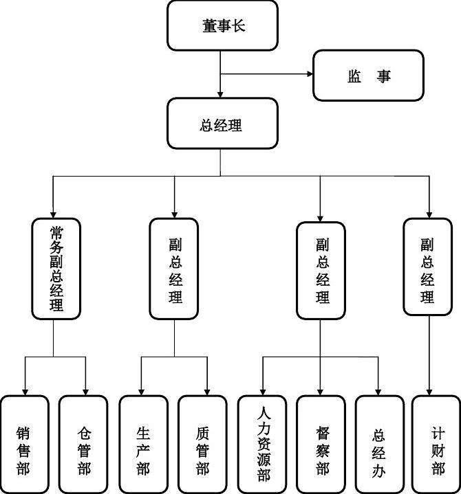 组织构架图.jpg